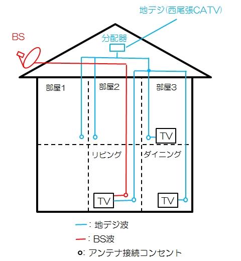 BSアンテナ配線