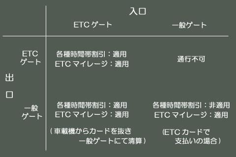 ETC割引のしくみ