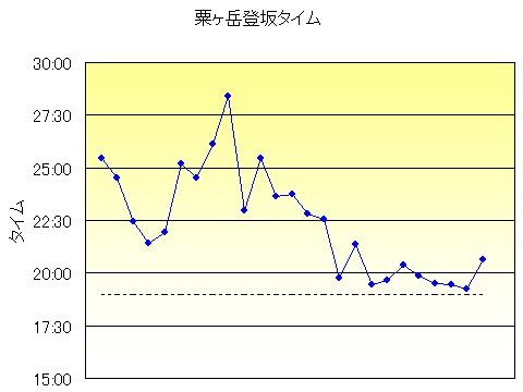 冬の粟ヶ岳ヒルクライム